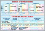 materiale_didactice_limba_engleza_planse_plansa_system_of_simple_tenses_-system_of_present_tenses_progressive_tenses_-_perfect_tenses_(duo)1