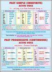 plansa_past_simple-past_progressivethe_verb_-_fata_-_limba_engleza_-_materiale_didactice